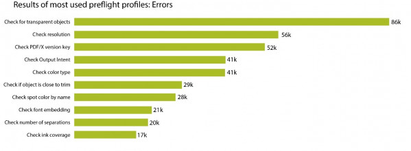 Results of the most-used preflight errors.